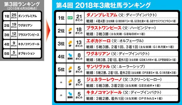 http://sportiva.shueisha.co.jp/clm/keiba/keiba/2018/assets_c/2018/05/boba04_18_ranki-thumb-580xauto-203669.jpg